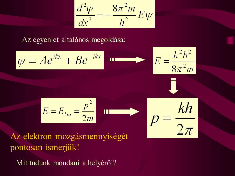 Az elektron mozgásmennyiségét pontosan ismerjük!