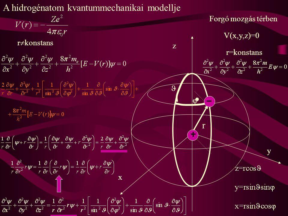 A hidrogénatom kvantummechanikai modellje