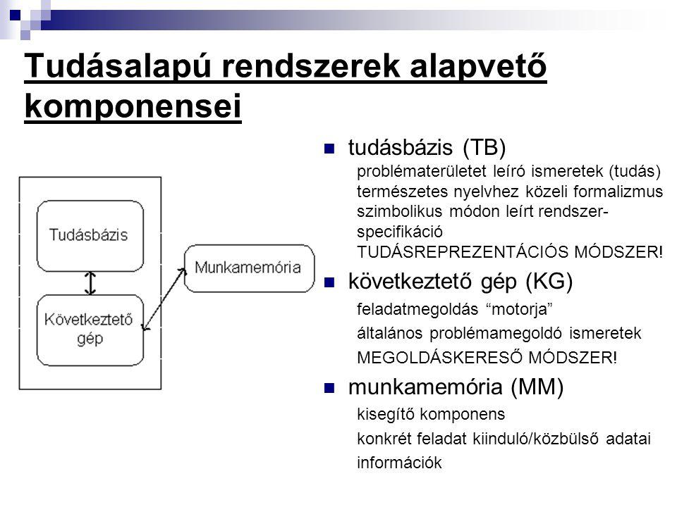 Tudásalapú rendszerek alapvető komponensei