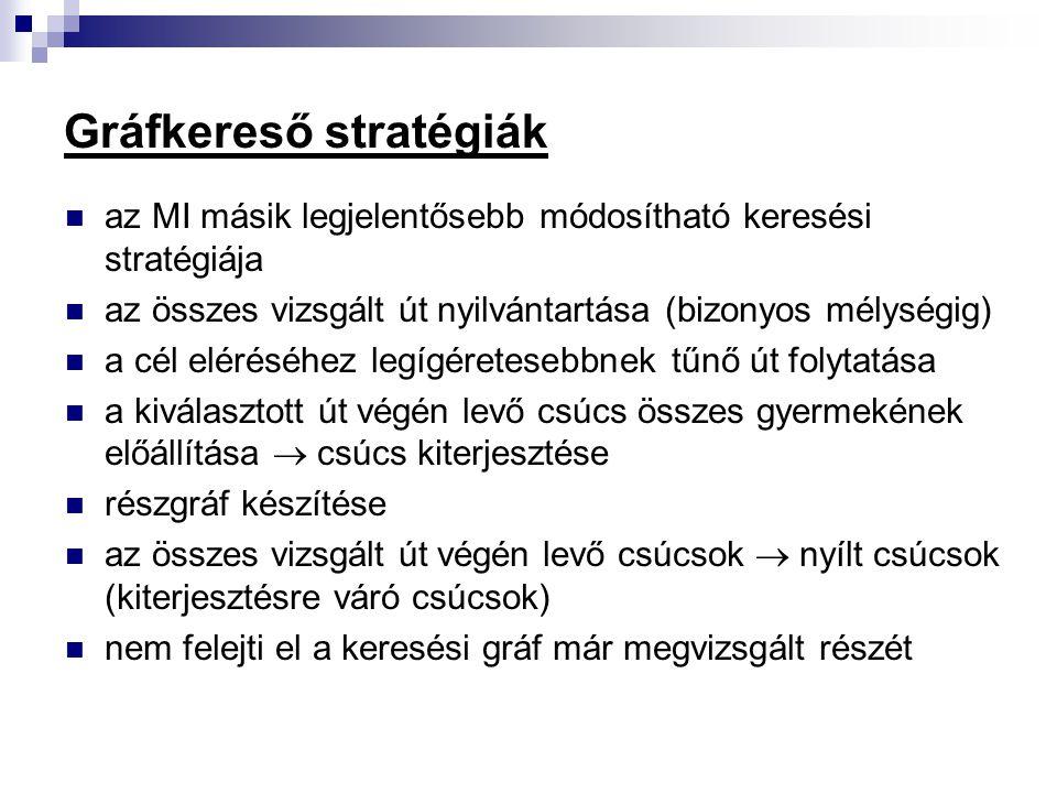 Gráfkereső stratégiák
