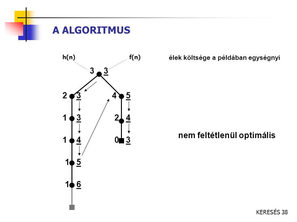 A ALGORITMUS 3 3 2 3 4 5 1 3 2 4 nem feltétlenül optimális 1 4 0 3 1 5