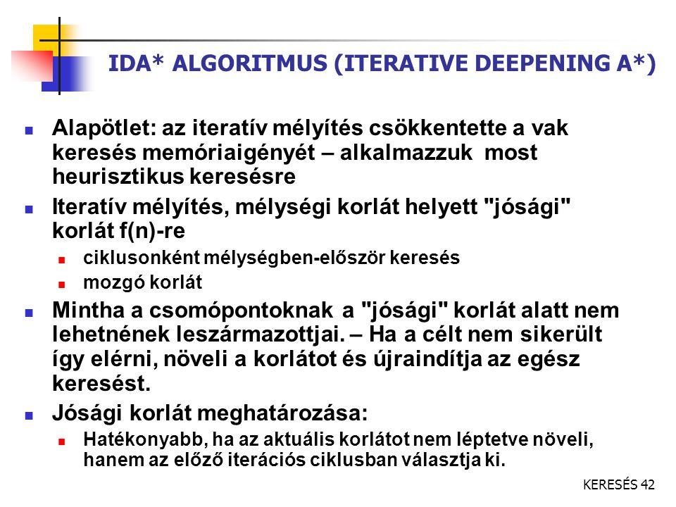 IDA* ALGORITMUS (ITERATIVE DEEPENING A*)