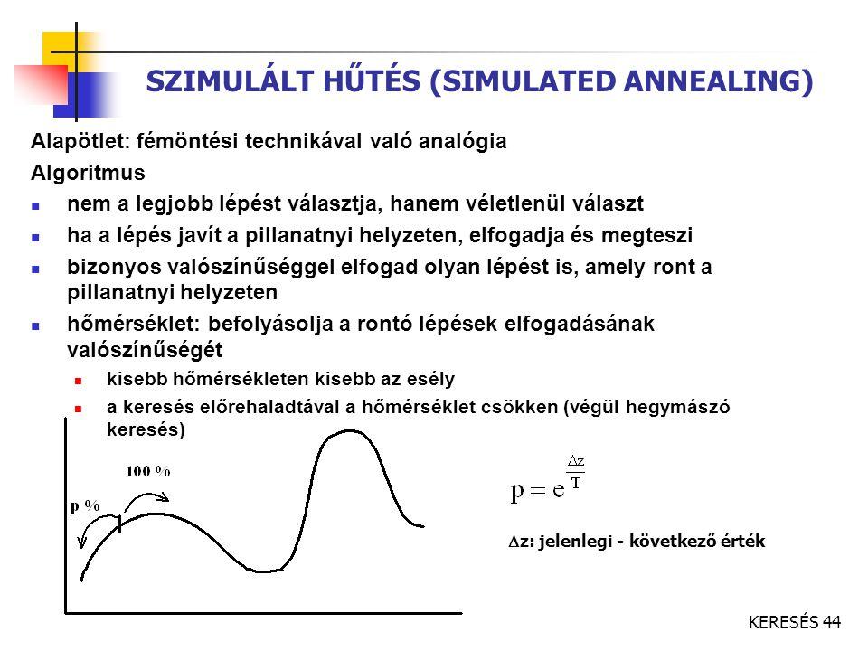 SZIMULÁLT HŰTÉS (SIMULATED ANNEALING)
