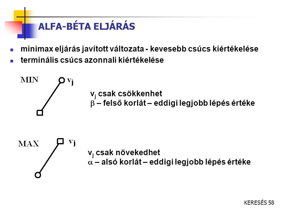 ALFA-BÉTA ELJÁRÁS minimax eljárás javított változata - kevesebb csúcs kiértékelése. terminális csúcs azonnali kiértékelése.