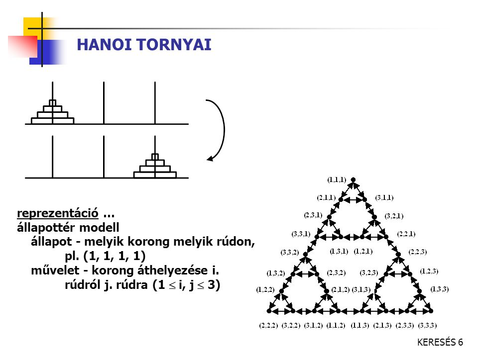 HANOI TORNYAI reprezentáció … állapottér modell