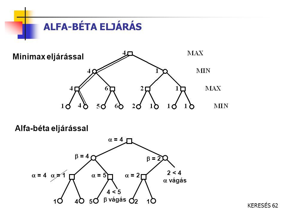 ALFA-BÉTA ELJÁRÁS Minimax eljárással Alfa-béta eljárással a = 4 b = 4