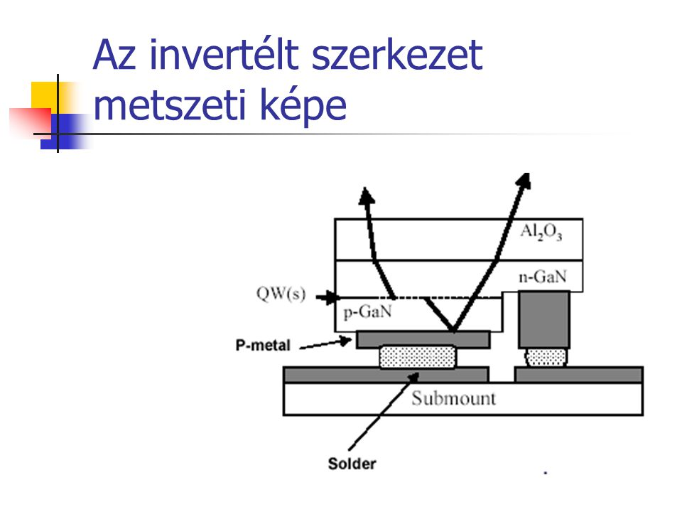 Az invertélt szerkezet metszeti képe