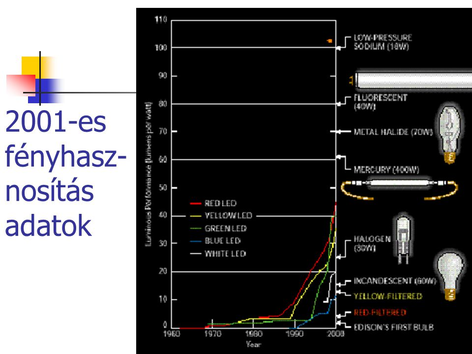 2001-es fényhasz-nosítás adatok