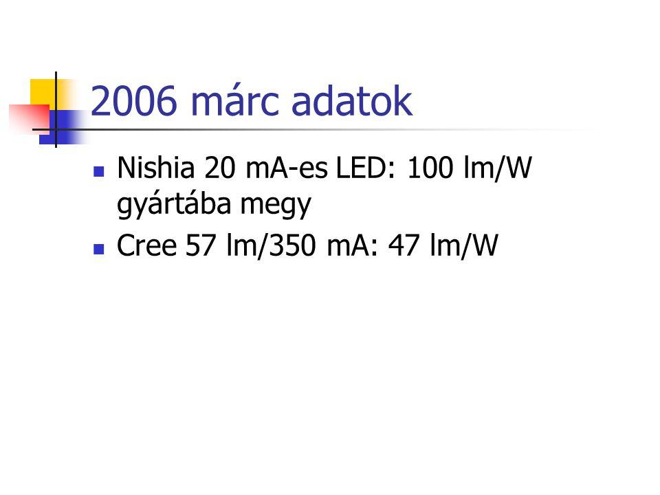 2006 márc adatok Nishia 20 mA-es LED: 100 lm/W gyártába megy