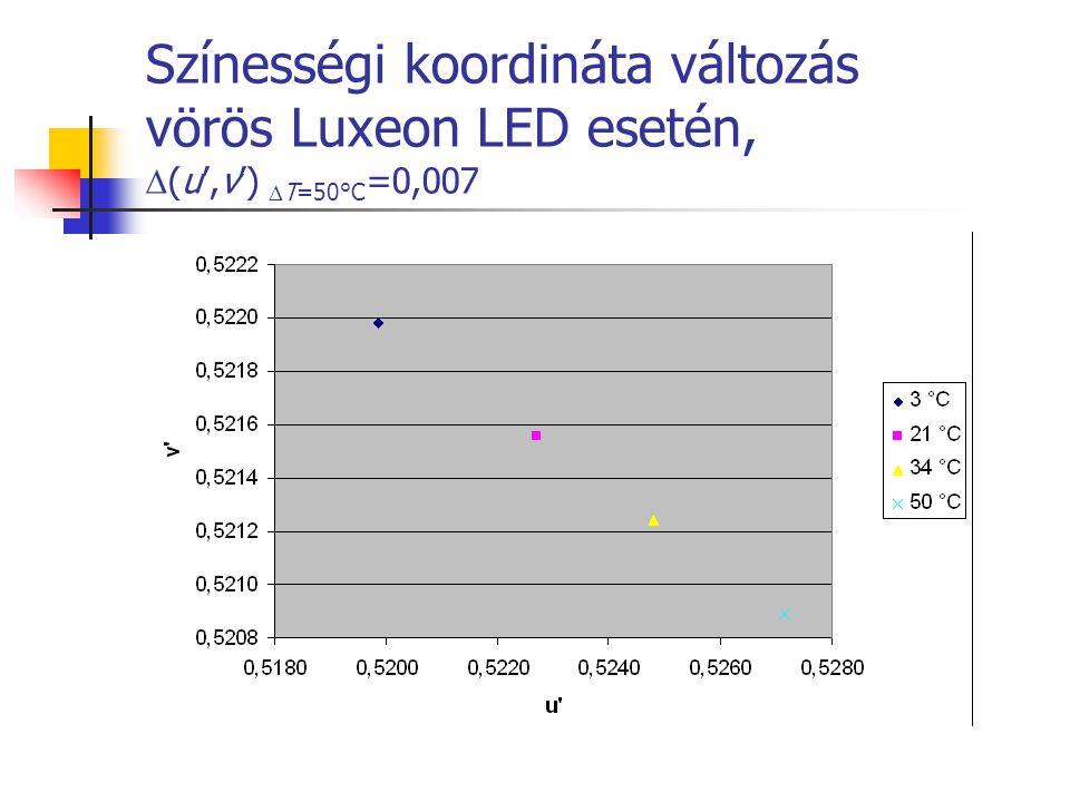 Színességi koordináta változás vörös Luxeon LED esetén, (u',v') T=50°C=0,007