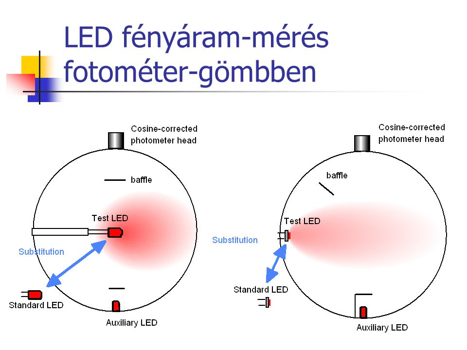 LED fényáram-mérés fotométer-gömbben