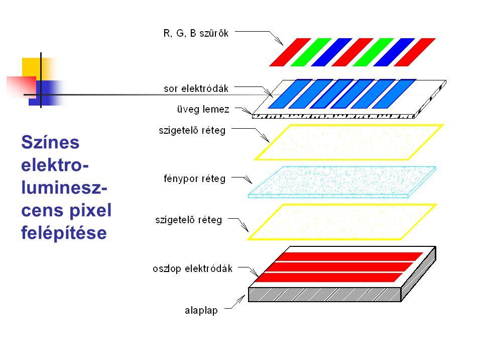 Színes elektro-luminesz-cens pixel felépítése