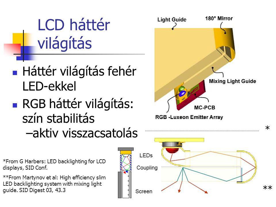 LCD háttér világítás Háttér világítás fehér LED-ekkel