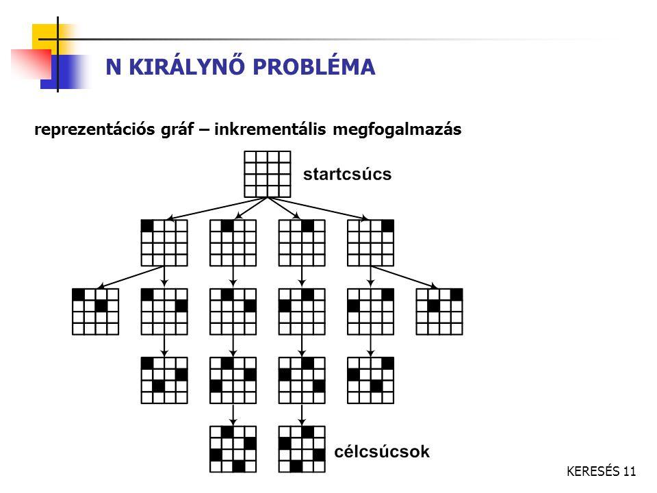 N KIRÁLYNŐ PROBLÉMA reprezentációs gráf – inkrementális megfogalmazás