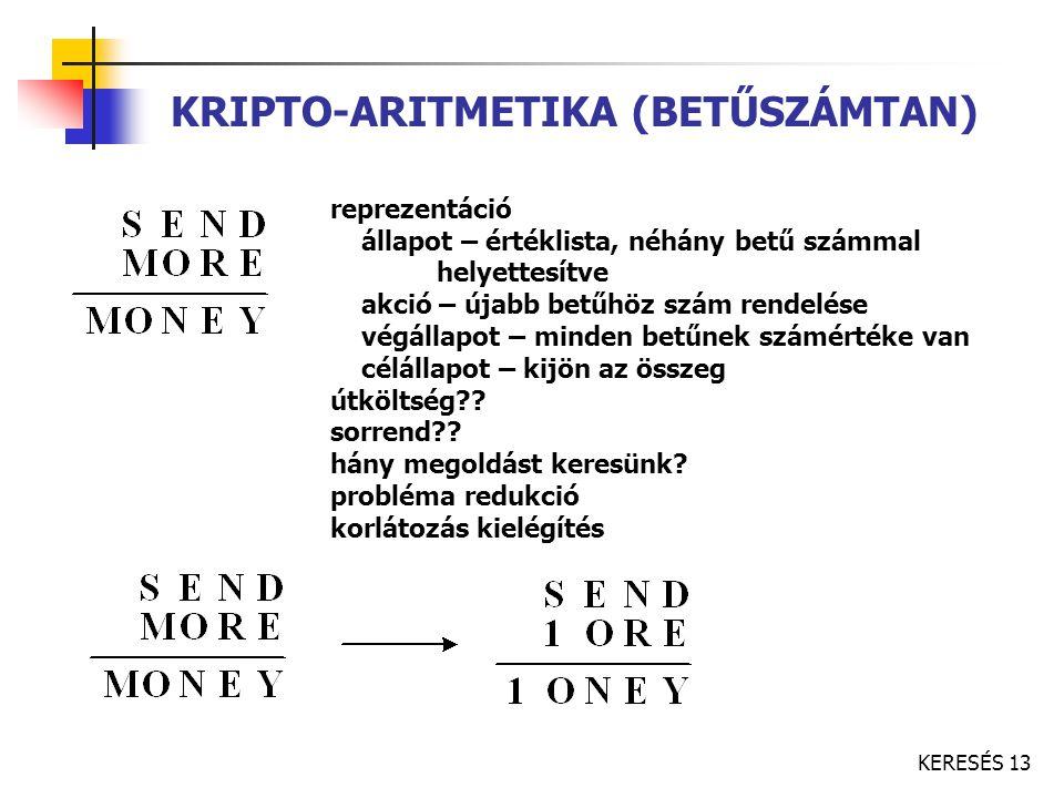 KRIPTO-ARITMETIKA (BETŰSZÁMTAN)