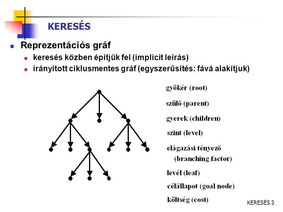 KERESÉS Reprezentációs gráf