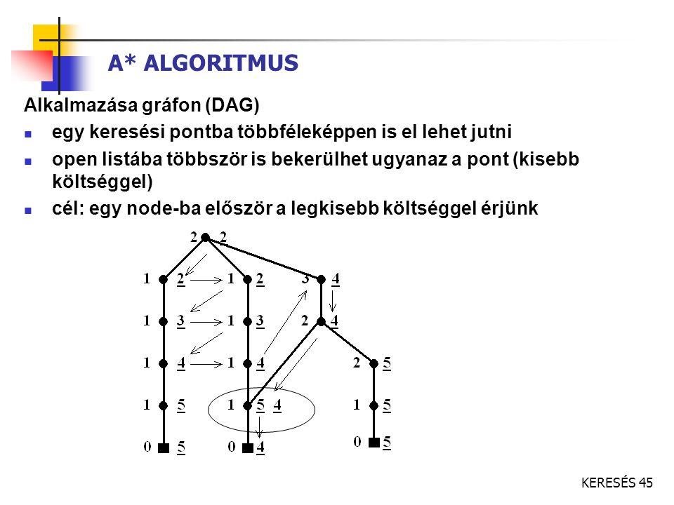 A* ALGORITMUS Alkalmazása gráfon (DAG)