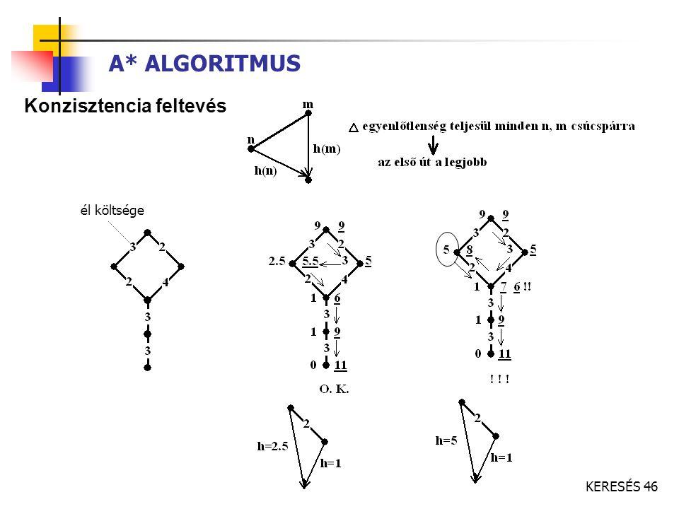 A* ALGORITMUS Konzisztencia feltevés él költsége