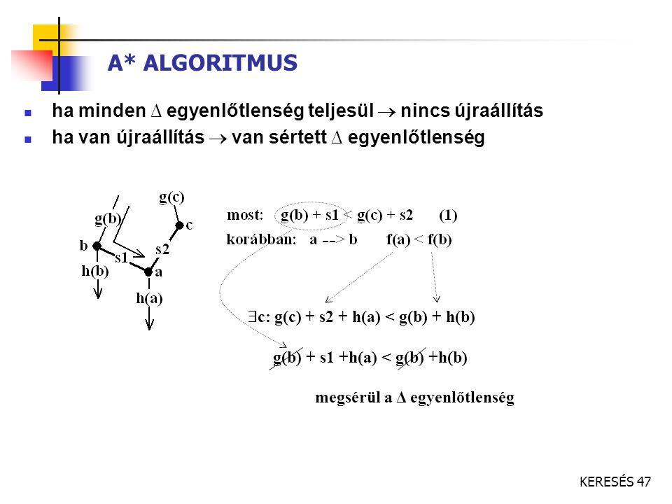 A* ALGORITMUS ha minden ∆ egyenlőtlenség teljesül  nincs újraállítás
