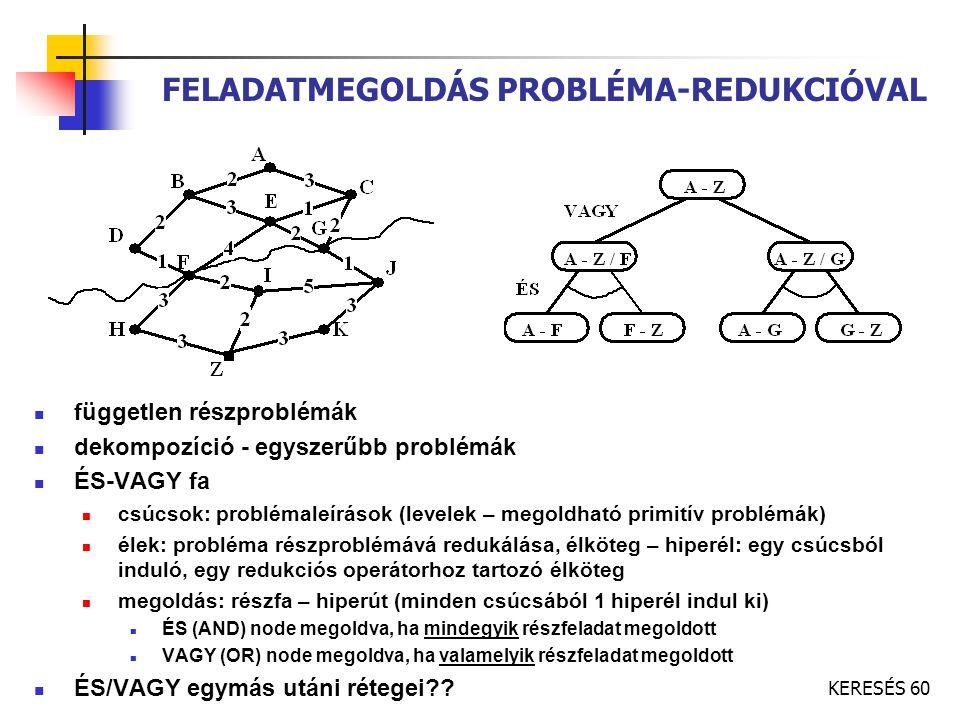 FELADATMEGOLDÁS PROBLÉMA-REDUKCIÓVAL
