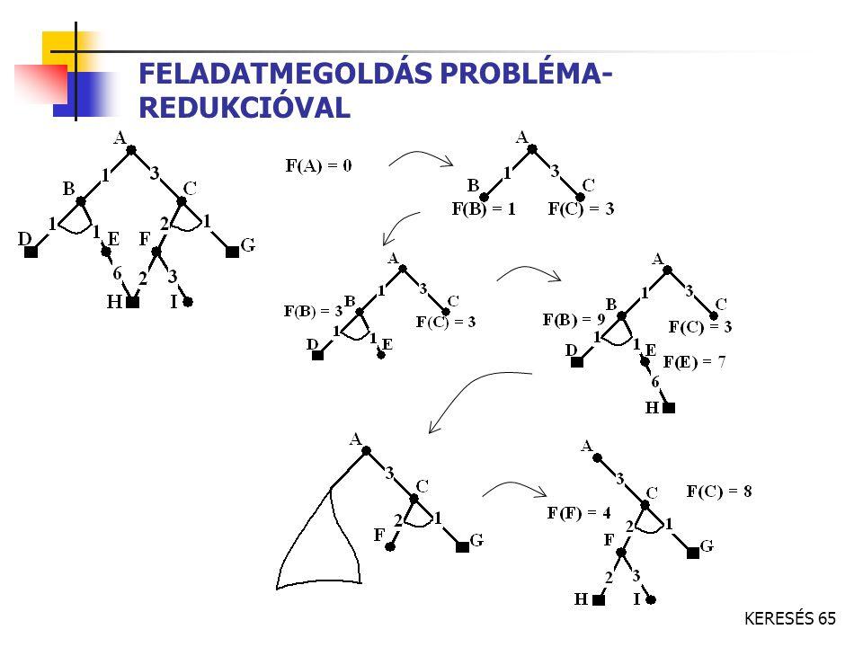 FELADATMEGOLDÁS PROBLÉMA- REDUKCIÓVAL