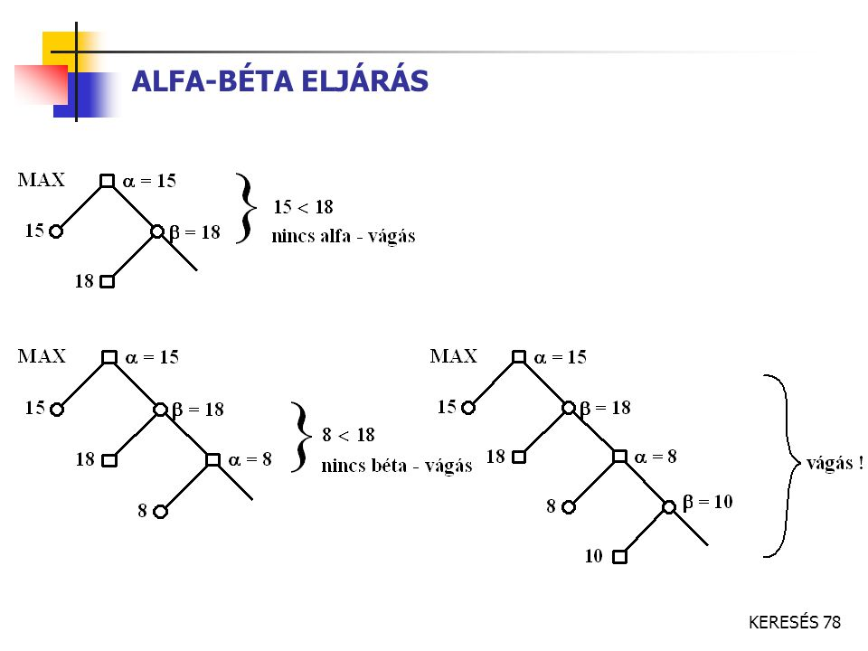 ALFA-BÉTA ELJÁRÁS