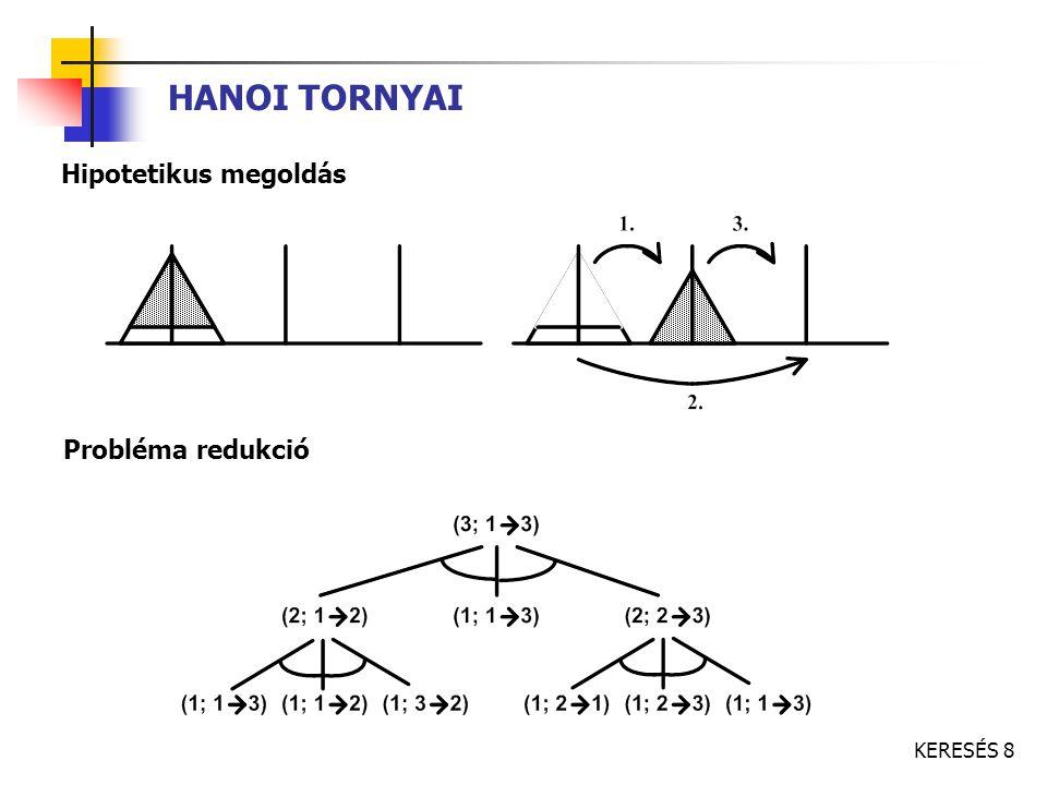 HANOI TORNYAI Hipotetikus megoldás Probléma redukció