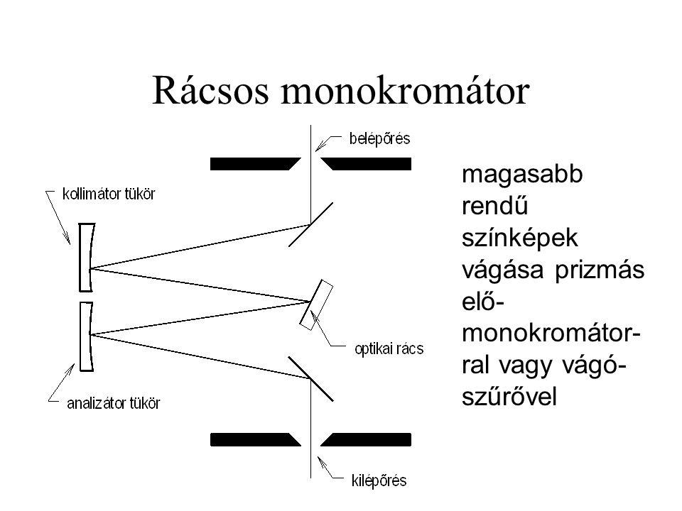 Rácsos monokromátor magasabb rendű színképek vágása prizmás elő-monokromátor-ral vagy vágó-szűrővel