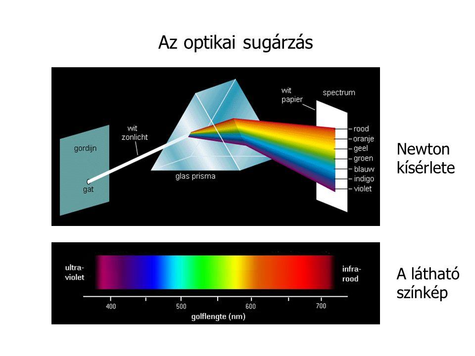 Az optikai sugárzás Newton kísérlete A látható színkép