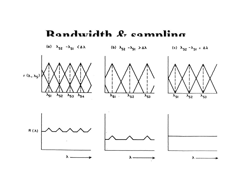 Bandwidth & sampling