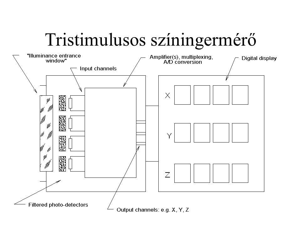 Tristimulusos színingermérő