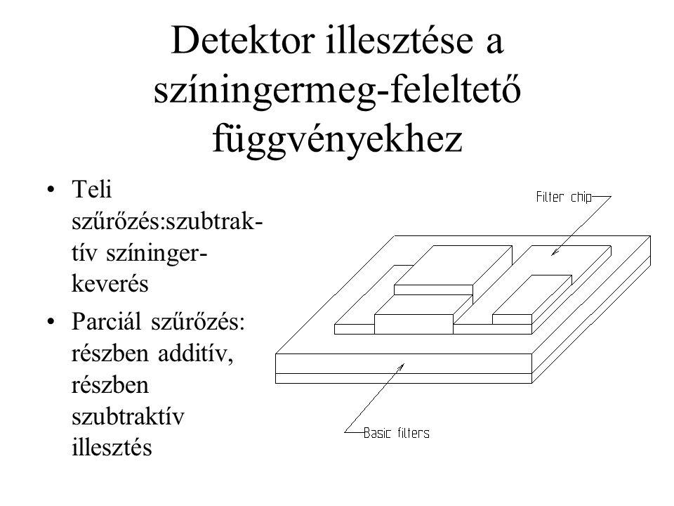 Detektor illesztése a színingermeg-feleltető függvényekhez