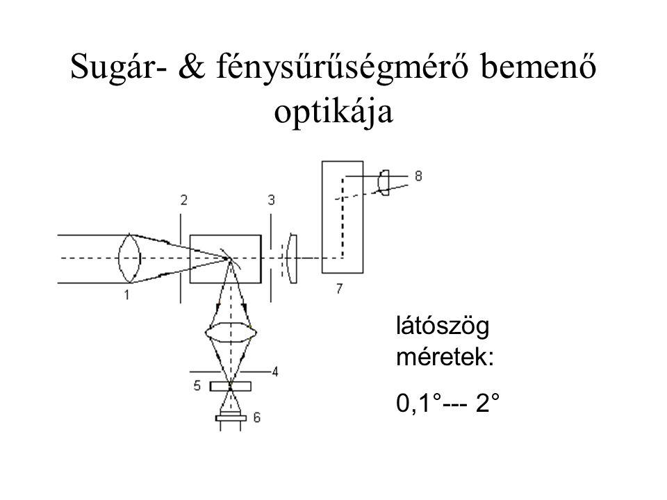 Sugár- & fénysűrűségmérő bemenő optikája