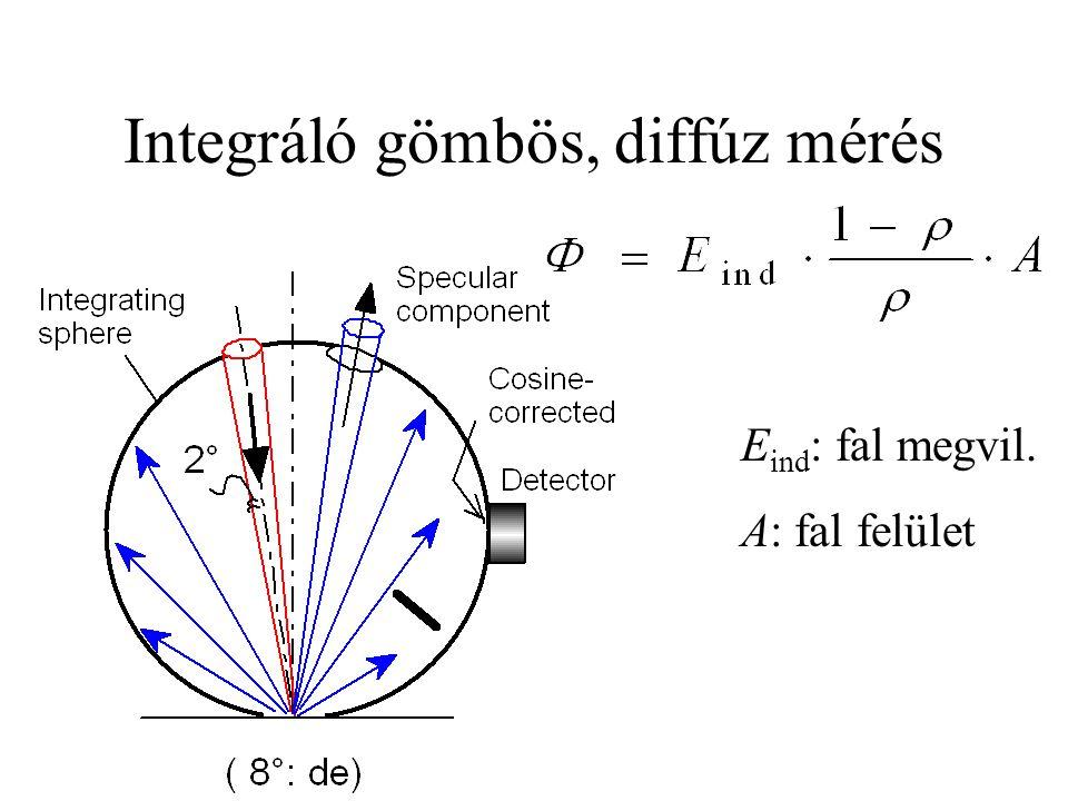 Integráló gömbös, diffúz mérés