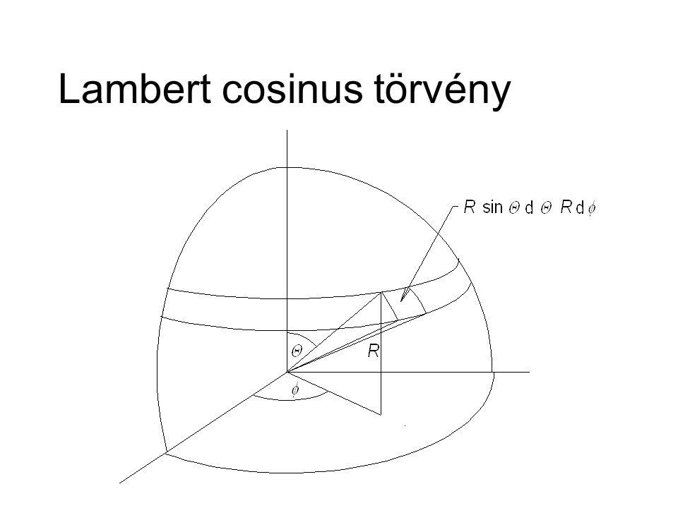 Lambert cosinus törvény