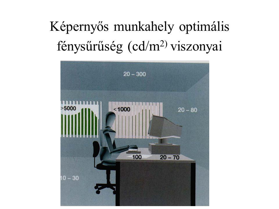 Képernyős munkahely optimális fénysűrűség (cd/m2) viszonyai