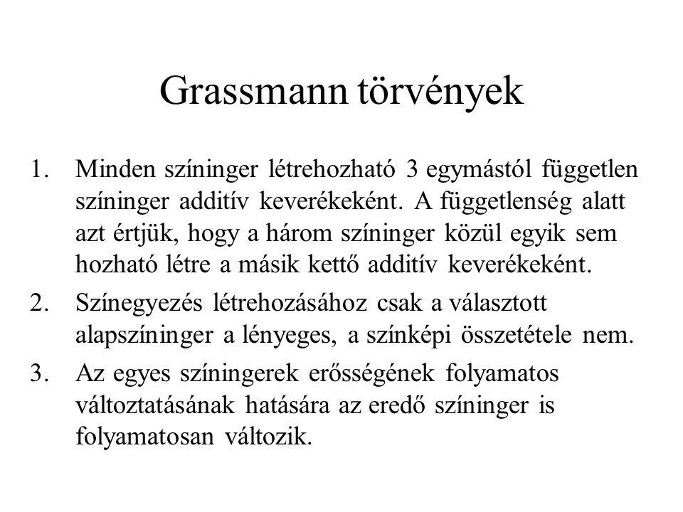 Grassmann törvények