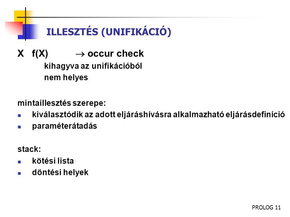 ILLESZTÉS (UNIFIKÁCIÓ)