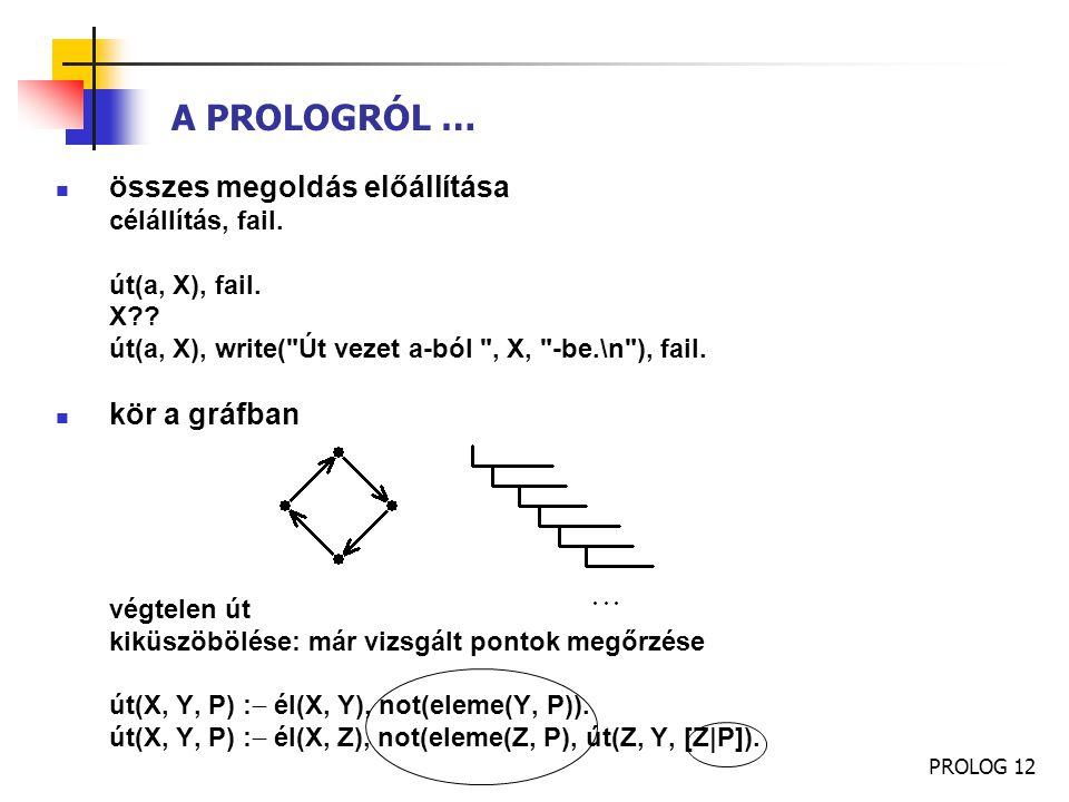 A PROLOGRÓL … összes megoldás előállítása kör a gráfban
