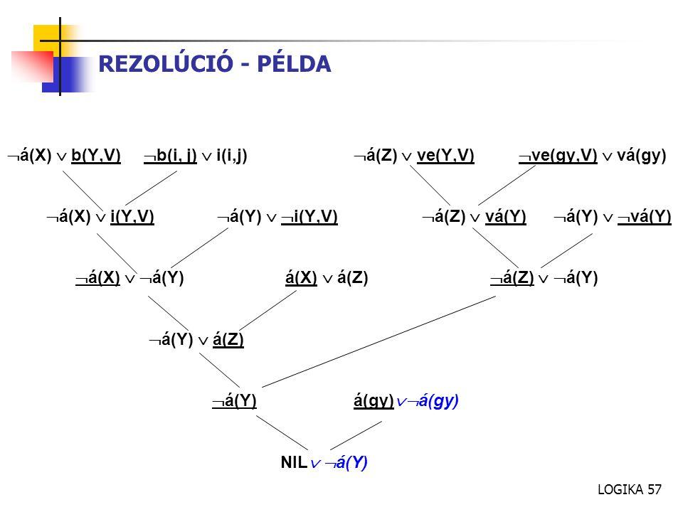 REZOLÚCIÓ - PÉLDA á(X)  b(Y,V) b(i, j)  i(i,j) á(Z)  ve(Y,V) ve(gy,V)  vá(gy)