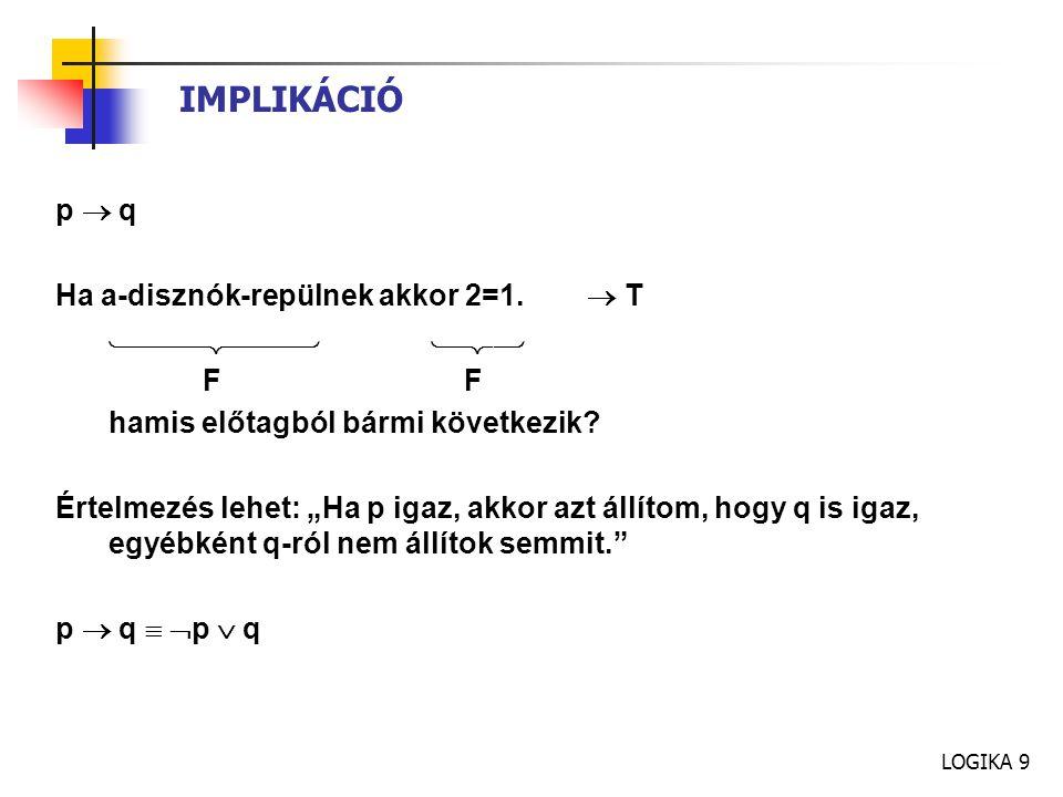IMPLIKÁCIÓ p  q Ha a-disznók-repülnek akkor 2=1.  T   F F