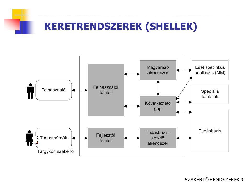 KERETRENDSZEREK (SHELLEK)