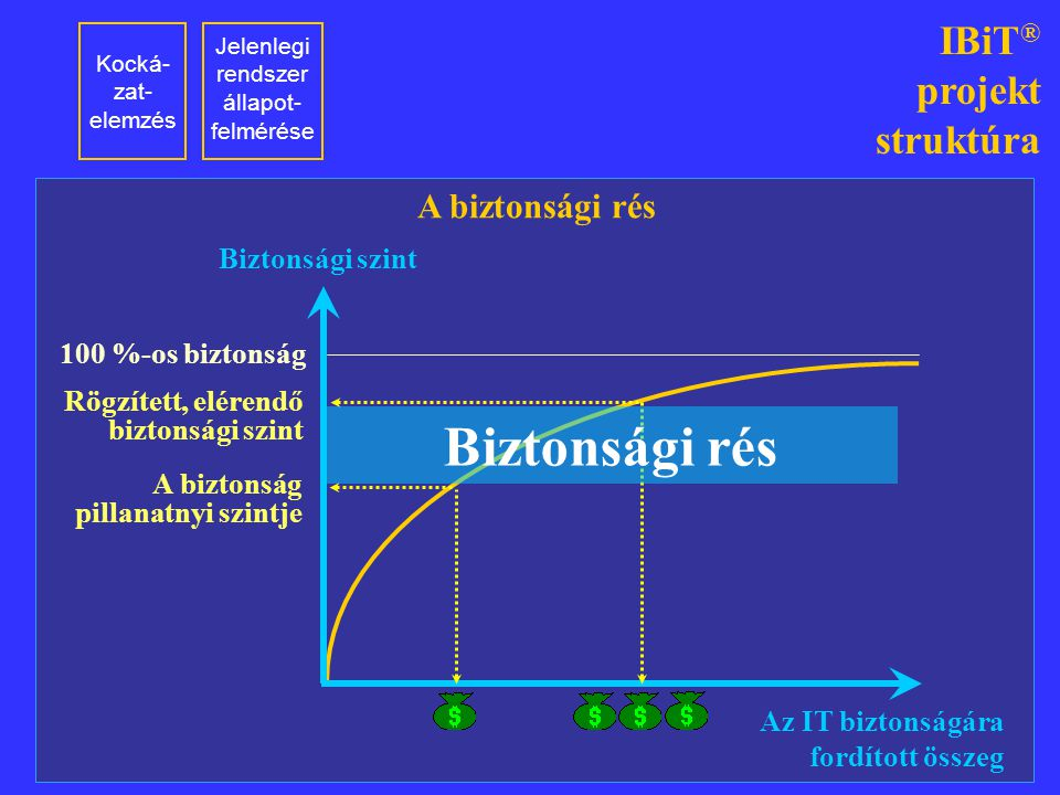 Jelenlegi rendszer állapot-felmérése