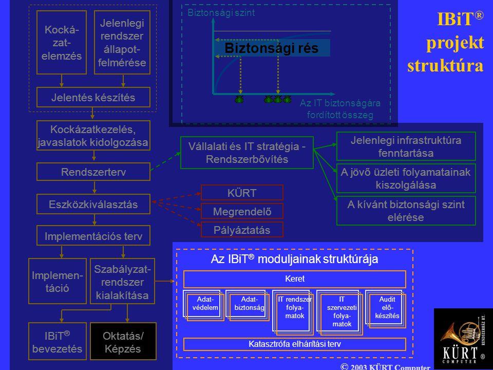 IBiT® projekt struktúra Biztonsági rés