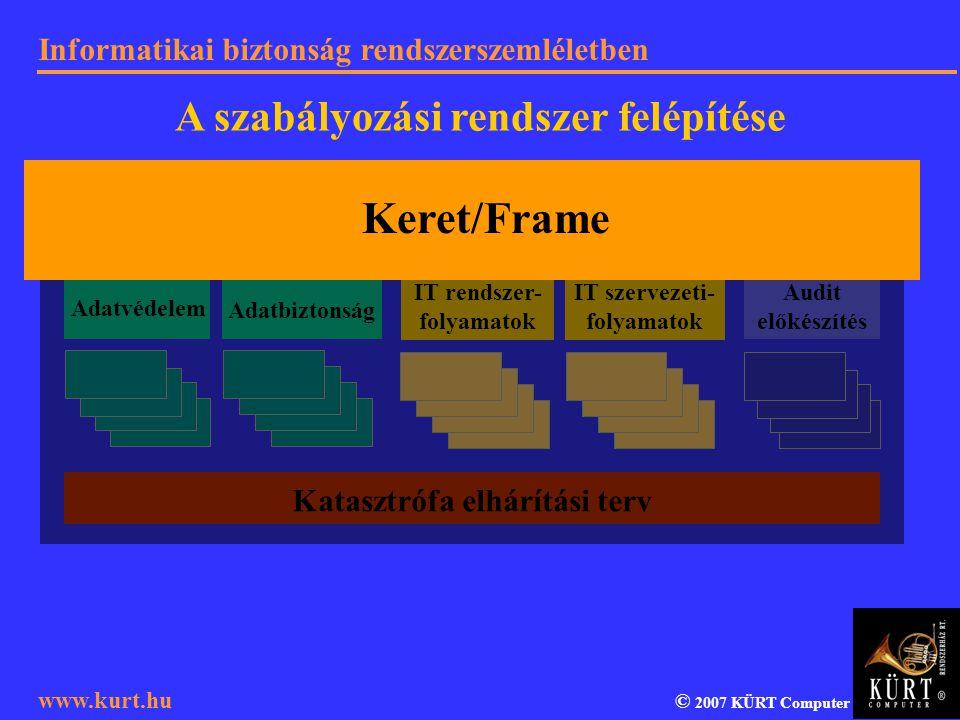 Keret/Frame A szabályozási rendszer felépítése