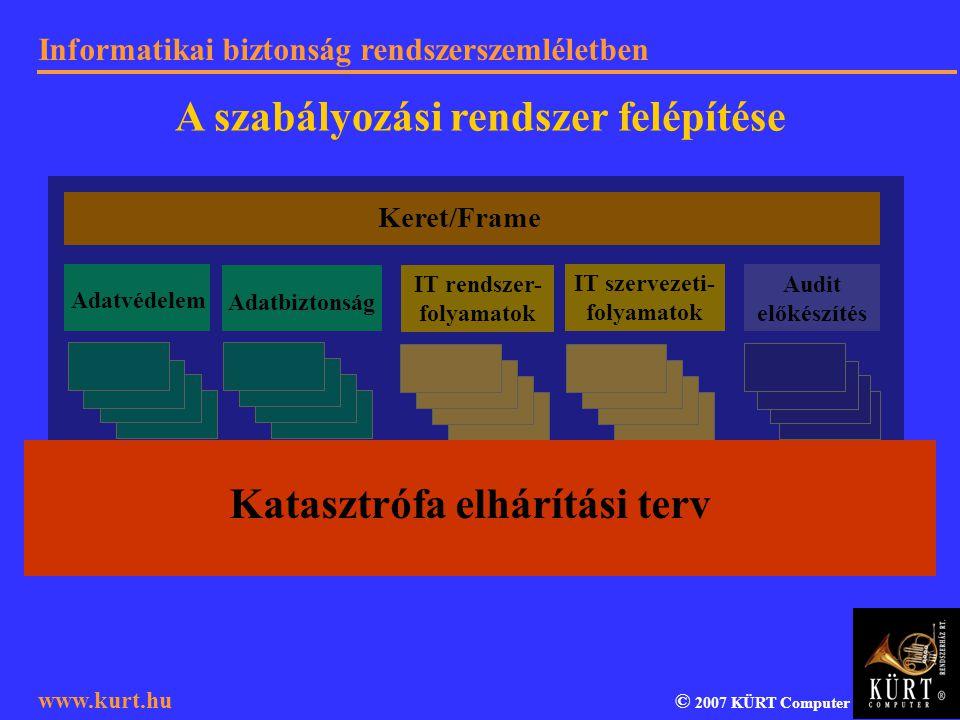 A szabályozási rendszer felépítése