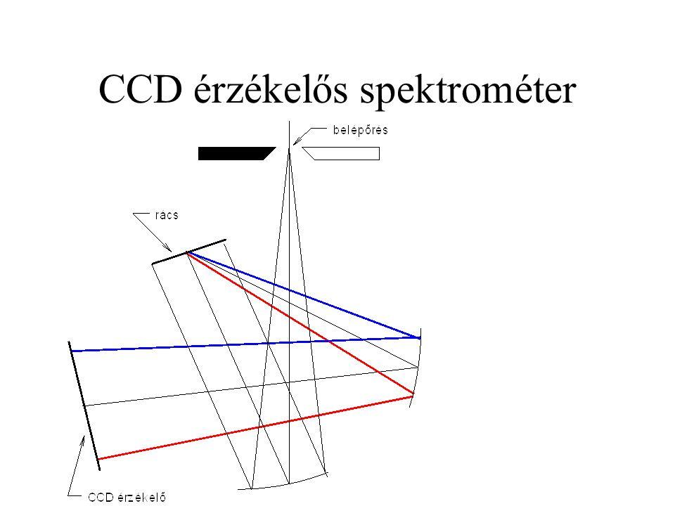 CCD érzékelős spektrométer