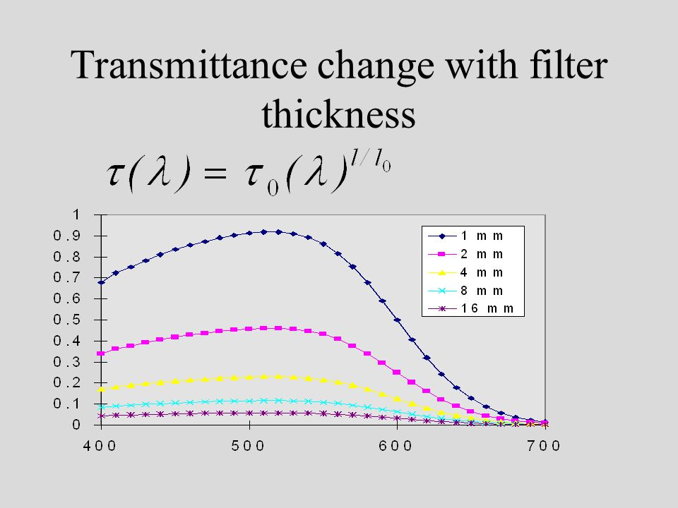 Transmittance change with filter thickness