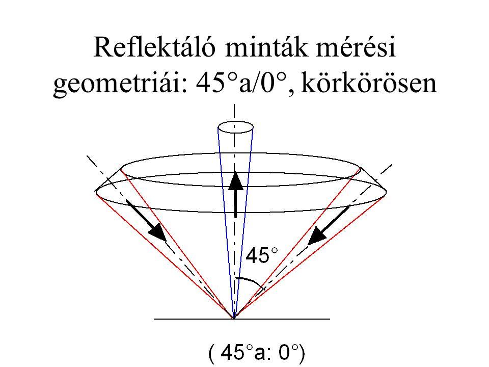 Reflektáló minták mérési geometriái: 45°a/0°, körkörösen