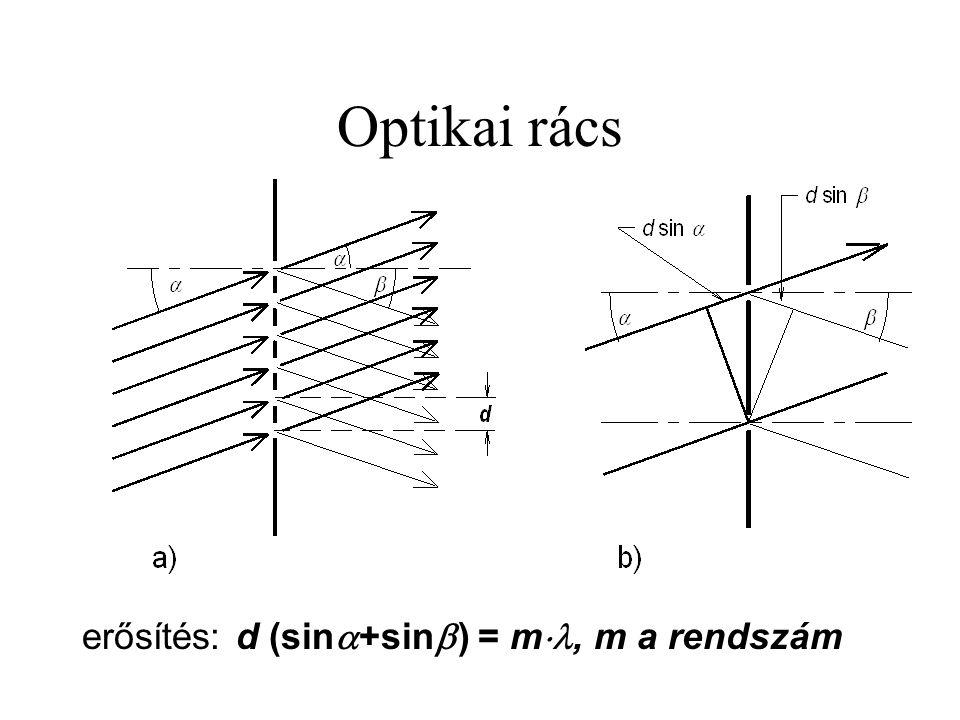 Optikai rács erősítés: d (sin+sin) = m, m a rendszám
